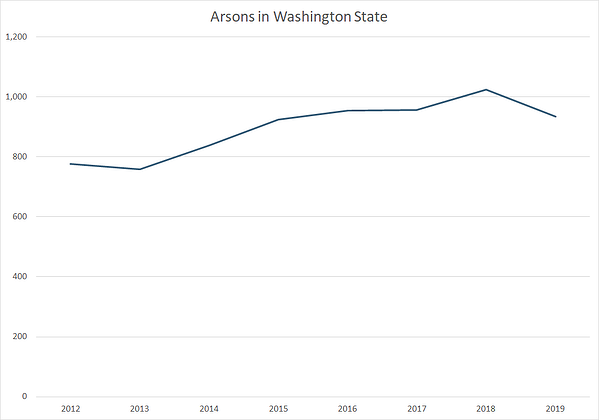Graph showing arsons in Washington state over time