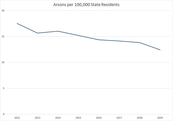 A graph showing arsons per 100,000 Washington state residents