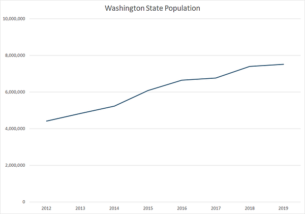 Graph showing Washington state population over time