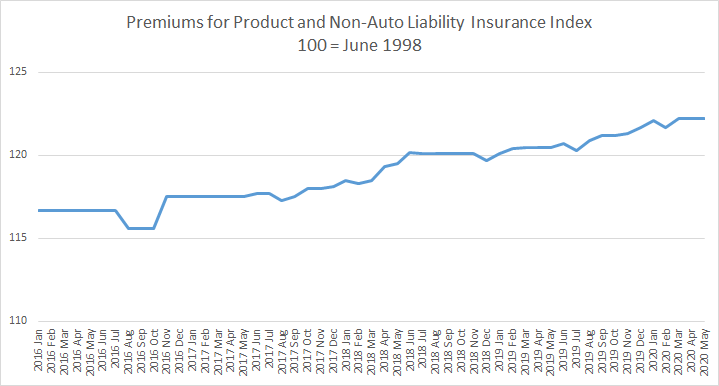 Producer price index for product and non-auto liability insurance premiums