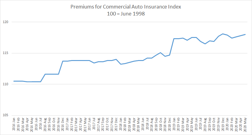 Producer price index for commercial auto insurance premiums