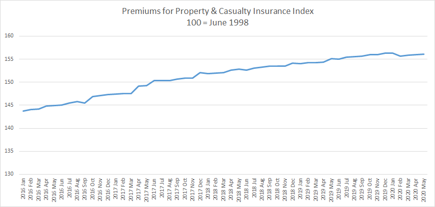 Producer price index for property and casualty insurance premiums
