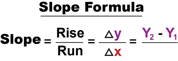 WSRB Slope Formula