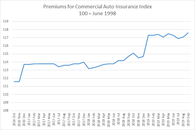 PPI premiums for commercial auto insurance