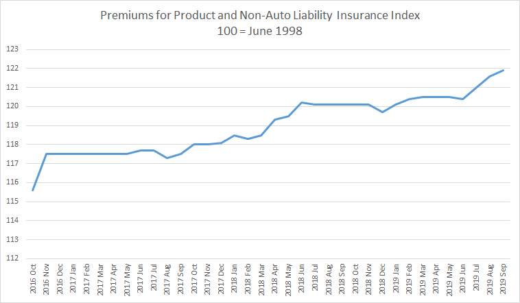 PPI premiums for product and nonauto liability insurance