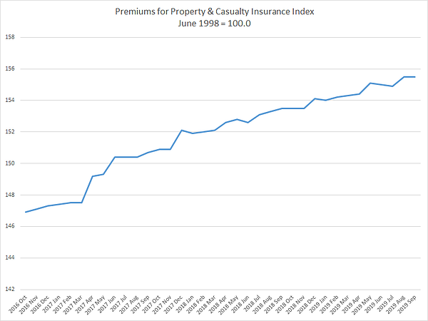 PPI premiums for property and casualty insurance