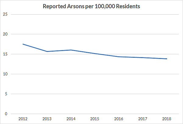 Reported arsons per 100,000 Washington residents