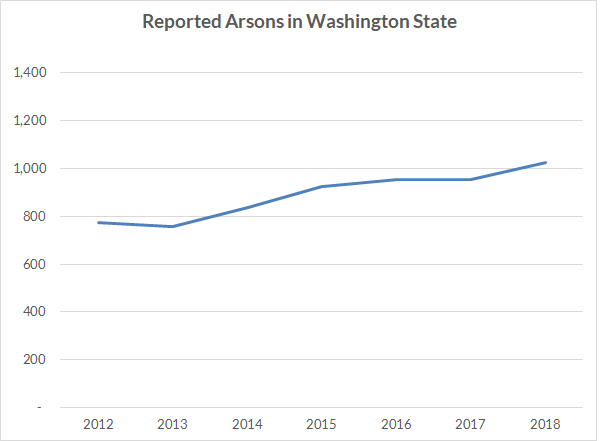 Reported arsons in Washington state