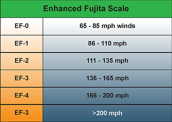 The Enhanced Fujita scale for measuring tornadoes