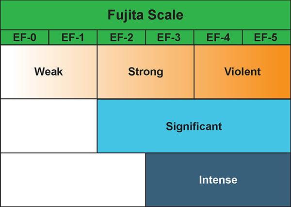 The Fujita Scale for measuring tornadoes